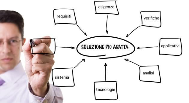 Prodotti e servizi informatici