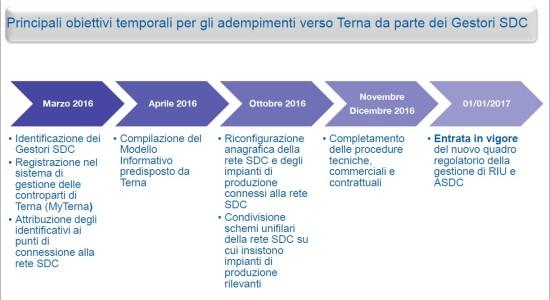 Obiettivi temporali adempimenti Gestori SDC